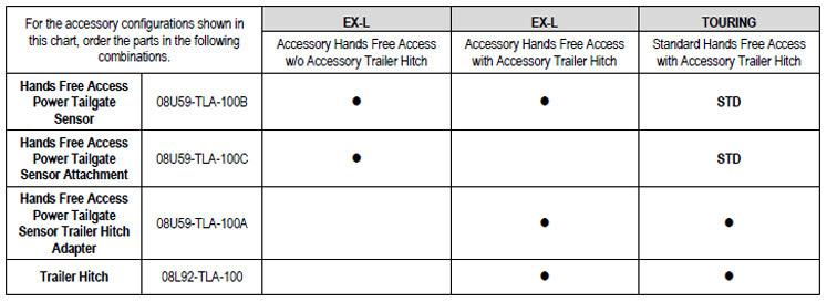 2017 2019 Honda Cr V Hands Free Power Tailgate Sensor